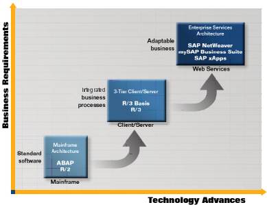 Mysap Product Lifecycle Management Erpgeniecom